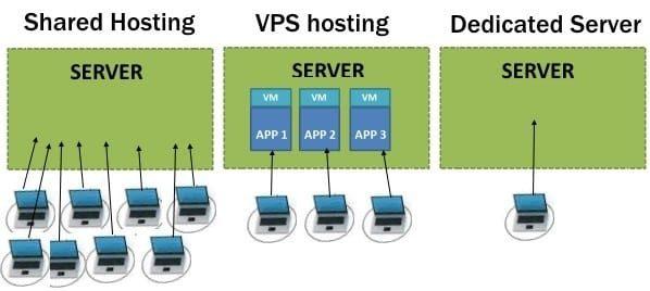 compare-shared-vs-dedicated-vs-VPS-hosting