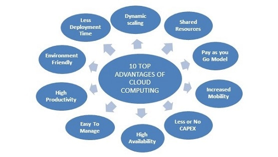 advantages-of-cloud-computing